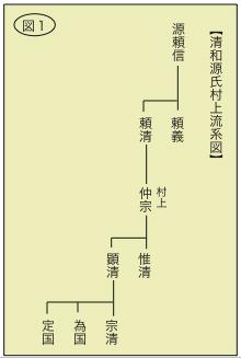 清和源氏村上流系図