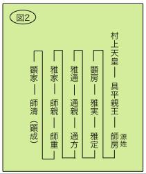 村上天皇を祖とする系図