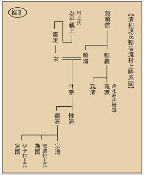 信濃村上氏の菩提寺である村上山満泉寺に伝わる系図